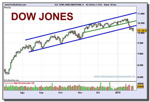 dow-jones-industrial-a-grafico-diario-28-01-2010