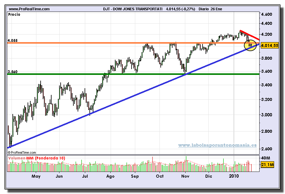 dow-jones-transportation-grafico-diario-26-01-2010