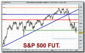 eeuu-spx500-forward-50-mini-co-mar-10-grafico-intradiario-29-01-2010