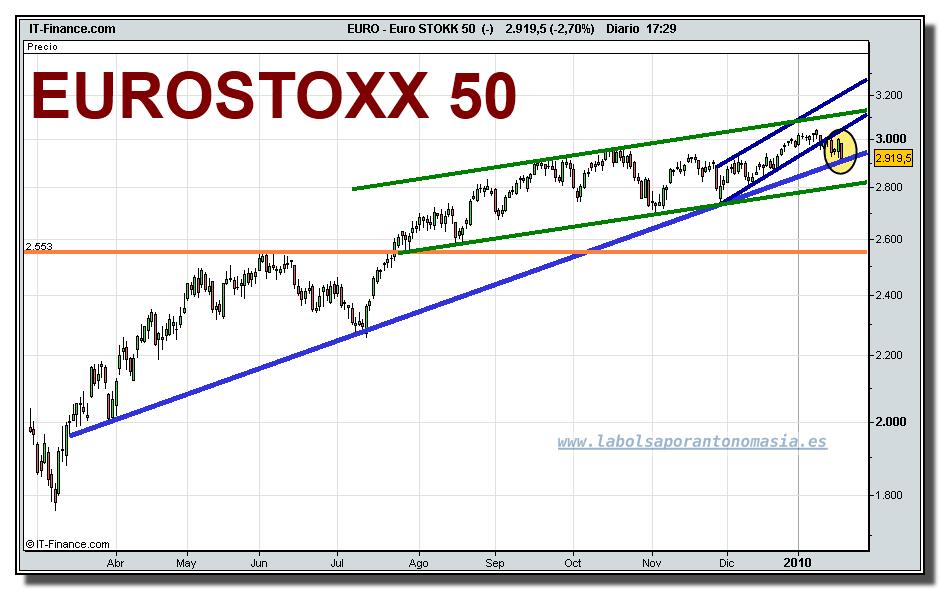 euro-stokk-50-tiempo-real-grafico-diario-20-01-2010