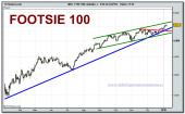 footsie-100-cfd-grafico-diario-08-01-2010