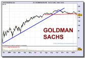 goldman-sachs-grp-grafico-diario-22-01-2010