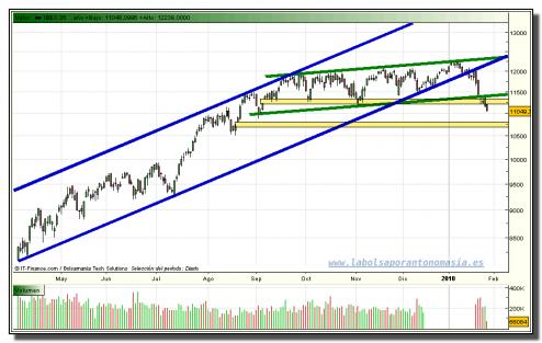 ibex-35-contado-tiempo-real-grafico-diario-27-01-2010