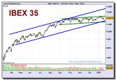 ibex-35-grafico-diario-19-01-2010