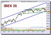 ibex-35-grafico-diario-21-01-2010