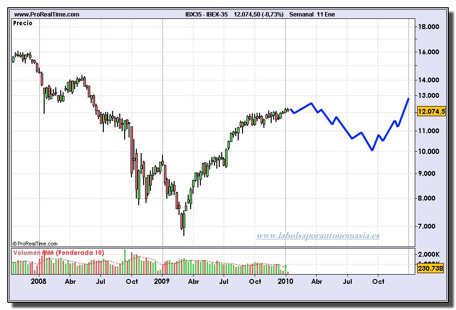 ibex-35-prevision-2010-cualquier-parecido-con-la-realidad-sera-pura-coincidencia
