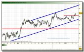 inditex-grafico-intradiario-14-01-20101