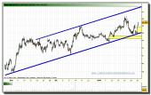 inditex-tiempo-real-grafico-intradia-28-01-2010