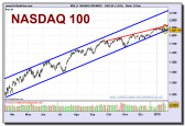 nasdaq-100-index-contado-grafico-diario-20-01-2010