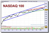nasdaq-100-index-grafico-diario-28-01-2010