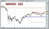 nikkei-225-cfd-grafico-diario-08-01-2010