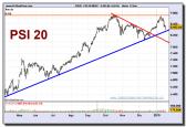 psi-20-index-grafico-diario-19-01-2010