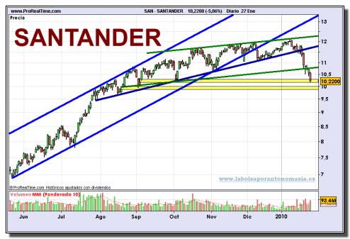 santander-grafico-diario-27-01-2010