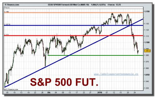 sp-500-futuro-tiempo-real-26-01-2010