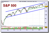 sp-500-index-grafico-diario-21-01-2010
