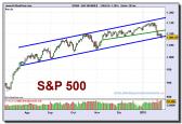 sp-500-index-grafico-diario-28-01-2010