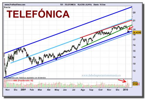 telefonica-grafico-diario-15-01-2010