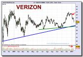 verizon-grafico-diario-15-01-1010