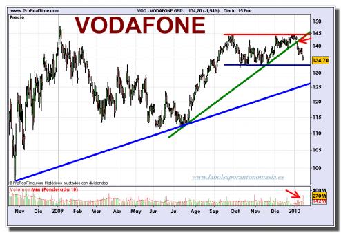vodafone-grafico-diario-15-01-2010