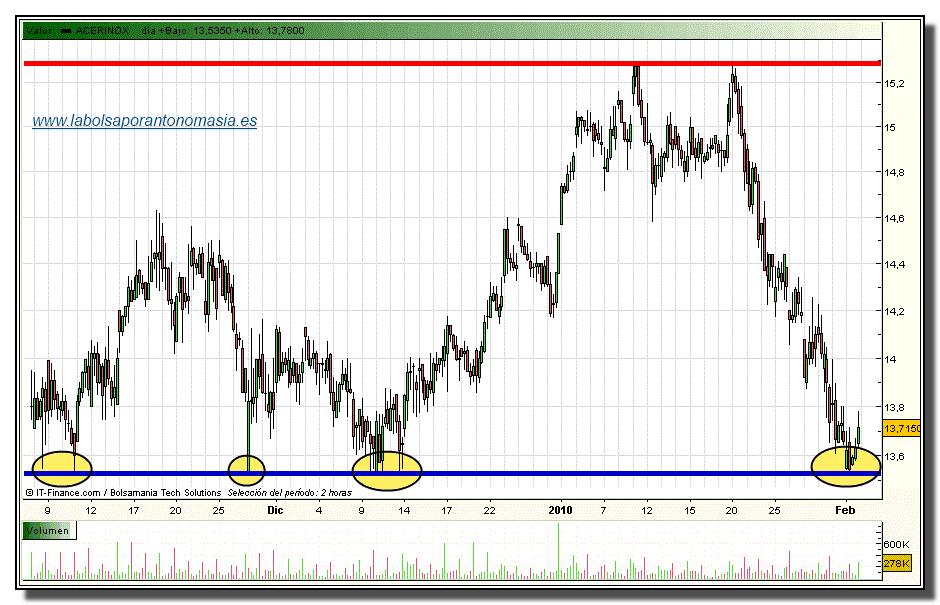 acerinox-grafico-intradia-01-02-2010