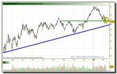 arcelor-mittal-grafico-diario-tiempo-real-10-02-2010
