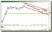 banco-popular-grafico-diario-tiempo-real-09-02-2010