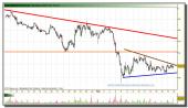 banco-popular-grafico-intradiario-17-02-2010