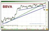 bbva-grafico-diario-tiempo-real-03-02-2010