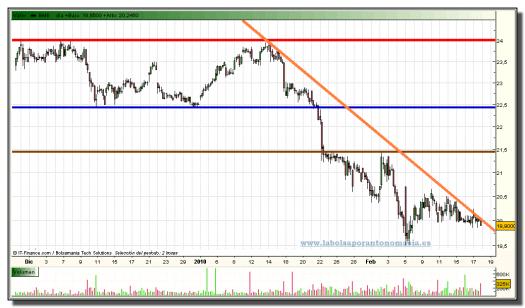 bolsas-y-mercados-grafico-intradiario-17-02-2010
