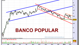 bpopular-grafico-diario-04-02-2010