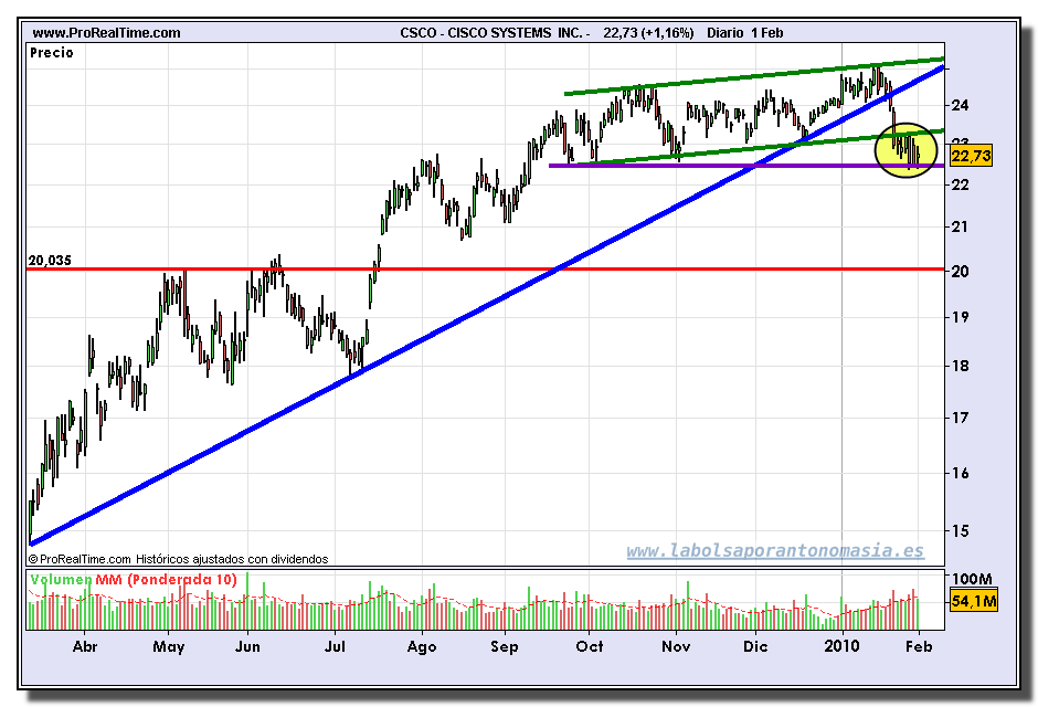 cisco-systems-grafico-diario-01-02-2010