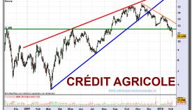 credit-agricole-grafico-diario-04-02-2010