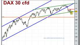 dax-30-cfd-grafico-diario-tiempo-real-10-02-2010