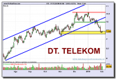 deutsche-telekom-grafico-diario-02-02-2010
