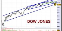 dow-jones-industrial-a-grafico-diario-04-02-2010