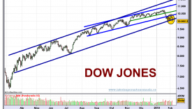 dow-jones-industrial-a-grafico-diario-04-02-2010