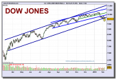 dow-jones-industrial-a-grafico-diario-05-02-2010