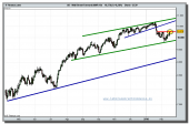 dow-jones-industrial-futuro-tiempo-real-17-02-2010