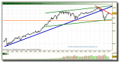 dow-jones-industrial-grafico-mensual-febrero-2010