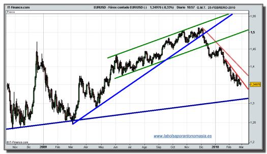 eur-usd-grafico-diario-tiempo-real-25-02-2010