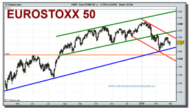 eurostoxx-50-cfd-grafico-diario-26-02-2010