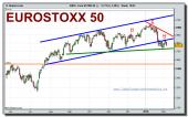 eurostoxx-50-cfd-grafico-diario-tiempo-real-04-02-2010