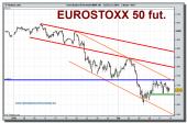 eurostoxx-50-futuro-grafico-intradiario-12-02-2010