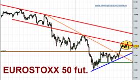 eurostoxx-50-futuro-tiempo-real-19-02-2010