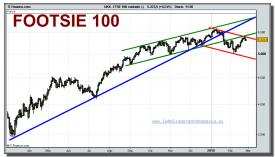 footsie-100-cfd-grafico-diario-tiempo-real-24-02-2010