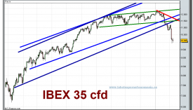 ibex-35-cfd-grafico-diario-08-02-2010