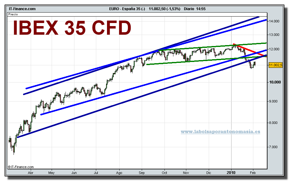 ibex-35-cfd-grafico-diario-tiempo-real-03-02-2010