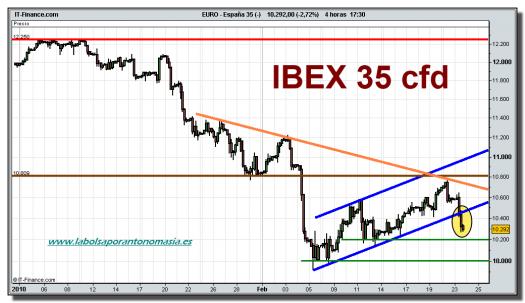ibex-35-cfd-grafico-tiempo-real-23-02-2010