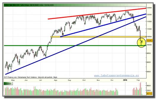 ibex-35-contado-tiempo-real-grafico-diario-09-02-2010