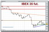 ibex-35-futuro-grafico-intradiario-12-02-2010